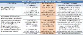 Ira Rmd Table Ira Table That Are Not Qualified If A To A Beneficiary Does Not