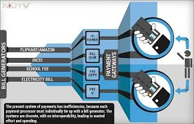 Electricity Bill Desk Rbi U0027s Bharat Bill Payment System What It Will Mean For You Ndtv