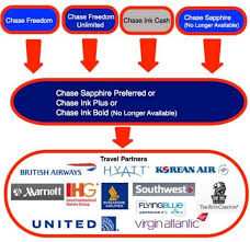 Chase Secured Business Credit Card How To Qualify For A Small Business Credit Card And Why You