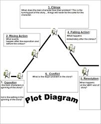 plot diagram blog jpg