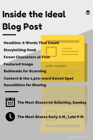 the research and science behind a perfect blog post