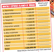 How Much Money To Live Comfortably How Much Do You Need For A Decent Life In Bengaluru Bangalore