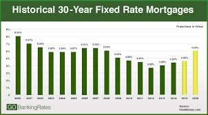 Mortgage Rate Estimate by Home Buyers Be Ready Interest Rate Hike Coming By 2020