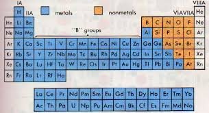 Periodic Table With Families Ch 10