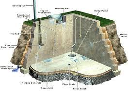 Basement Foundation Repair Methods by Basement Repair Basements Ideas