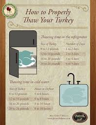 the 25 best turkey thaw time ideas on thawing frozen