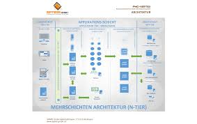 software architektur software architektur spare gmbh