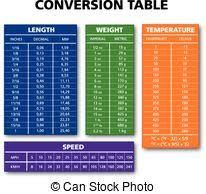 conversion cuisine mesure table conversion cuisine diagramme conversion texte
