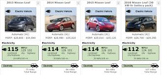 nissan leaf battery capacity cars with cords nissan leaf turns 5 incremental improvements add up