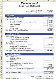 cash flow computations direct method cfa level 1