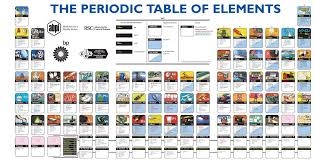 why is the periodic table called periodic why is the periodic table called periodic elegant periodic table of