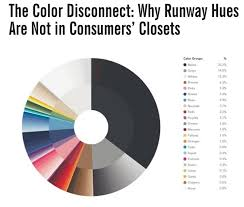 what is the most popular color for a kitchen cabinet what are the most popular colors in closet for 2016