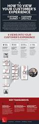 Customer Journey Mapping Best 25 Customer Journey Mapping Ideas Only On Pinterest