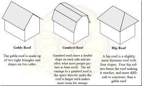 Gambrel Roof Barn Gable Vs Gambrel Vs Hip Roof U2013 Storage Sheds U2013 Garages U2013 Shed