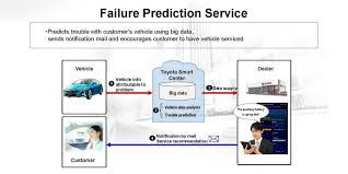 toyota dealer services toyota mulls over dealership services for connected cars japan