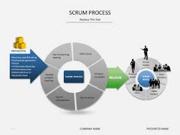 Powerpoint Slide Templates Scrum Process Slideshop Free