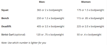 1 Rep Max Bench Press Chart Should I Do A Powerlifting Competition U2013 Bret Contreras