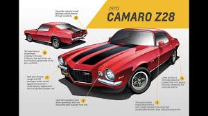 camaro wiki chevrolet camaro second generation