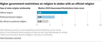 key facts about government favored religion around the world pew