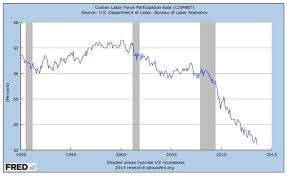 us bureau labor statistics us labor participation rate falls to lowest level since 1978