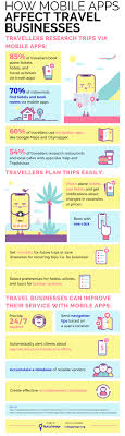 travel check images Top mobile apps benefits for your travel business jpg