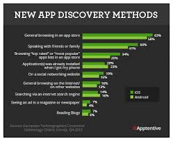 android app marketing app store optimization a crucial of the mobile app