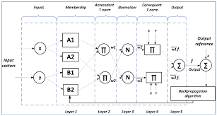 energies free full text adaptive neuro fuzzy inference systems