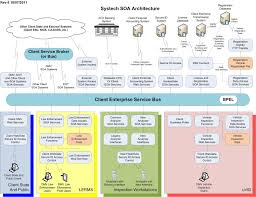 visualizing your real software architecture ndepend