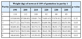 Sow Gestation Table Relationship Between Body Weight Of Primiparous Sows During Late