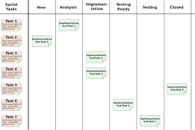 lessons learnt report template niceideas ch agile software development lessons learned kanban board