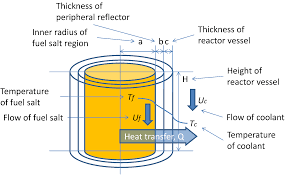 sustainability free full text recent research of thorium