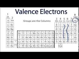 Valancy Table Finding The Number Of Valence Electrons For An Element Youtube