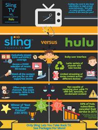 Sling Tv Logo Png Sling Tv Vs Hulu Infographic I Created Mswrywrit Marketing