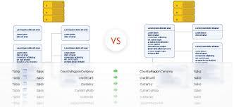 sql server compare tables database schema compare tool for sql server