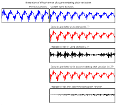 resource scalable coding of audio and speech signals signal