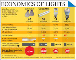 how much is a light bill are lights increasing your electricity bill livemint