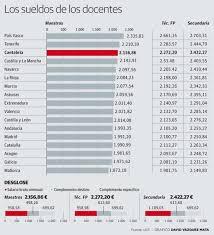 sueldos de maestras de primaria aos 2016 los profesores cántabros son los terceros mejor pagados de españa