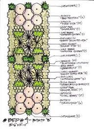 Gardening Layout Gardening Layout Archives Page 8 Of 10 Gardening Living