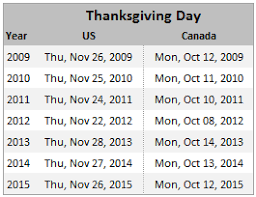 thanksgiving day s date for any year 2010 2011 etc using excel