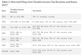 2017 earned income tax table 2017 irs federal income tax brackets breakdown exle married no