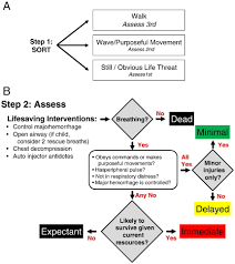 simple triage algorithm and rapid treatment and sort assess