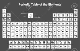 er element periodic table periodic table of the elements vector illustration shows atomic
