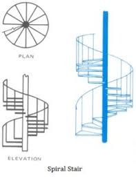 what is the differnece between a spiral and regular perm classification of stairs different types of stairs used in a building