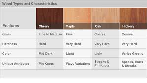 MN Custom Cabinet Shop Custom Cabinets - Kitchen cabinets wood types