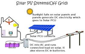 how off grid pv solar system works in india su kam