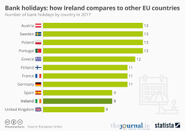 bank holidays here s how ireland measures up compared to other eu