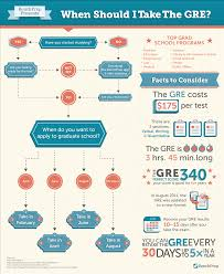 when should i take the gre good to know if you u0027re planning to