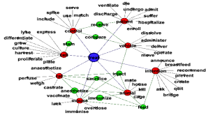 verb pattern prevent collocational network from the verb to treat scientific diagram
