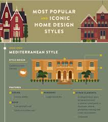 most popular and iconic home design styles