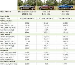 update 1 2010 hd fuel economy test pickuptrucks com special reports